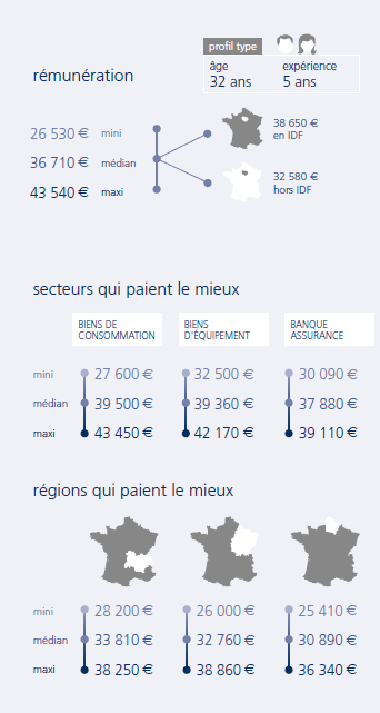 salaire analyste crédit infographic