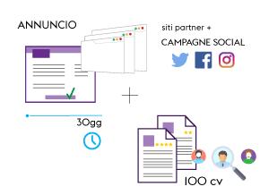 1 annuncio + social job ad + 100cv