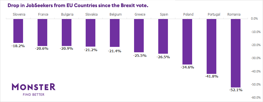 Graph showing the drop in seekers from EU countries