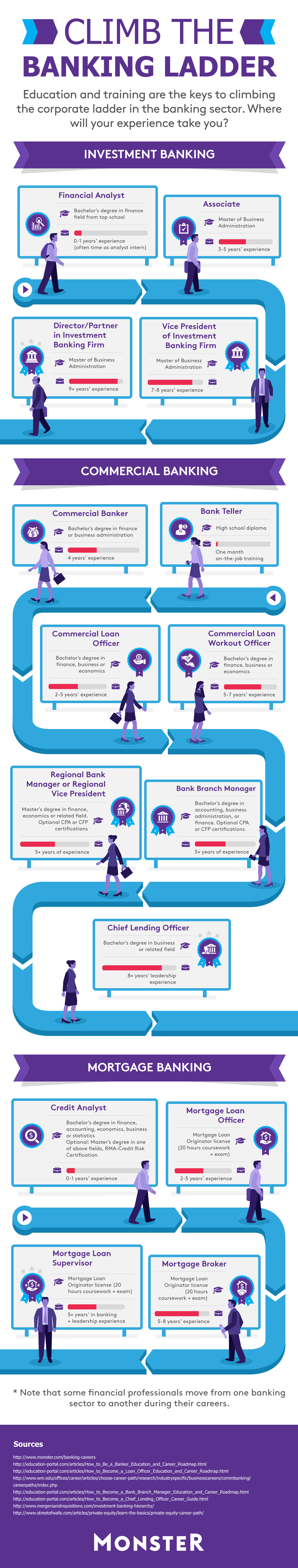 Banking Careers Career Path Information Monster Com