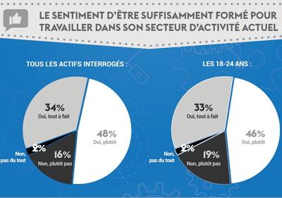 L'employabilité des salariés Français en chiffres