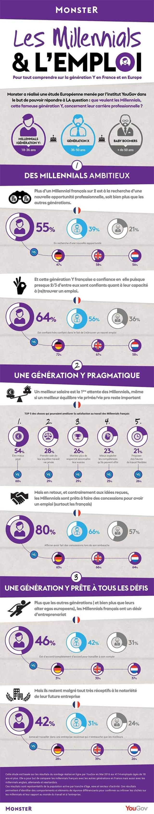 Infographie les millennials et l'emploi