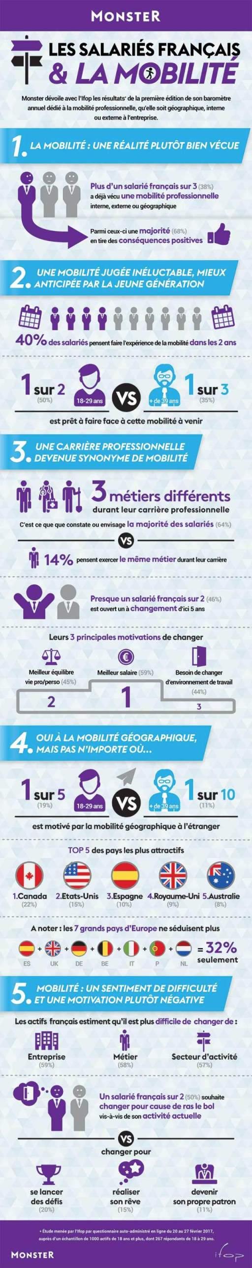 Infographie : la mobilité des salariés Français