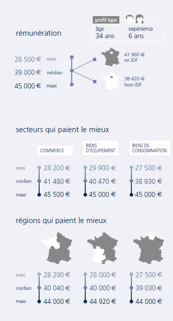 infographie Chargé d'affaires