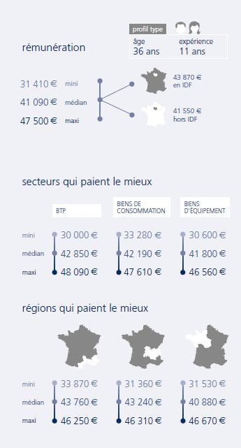 infographie acheteur