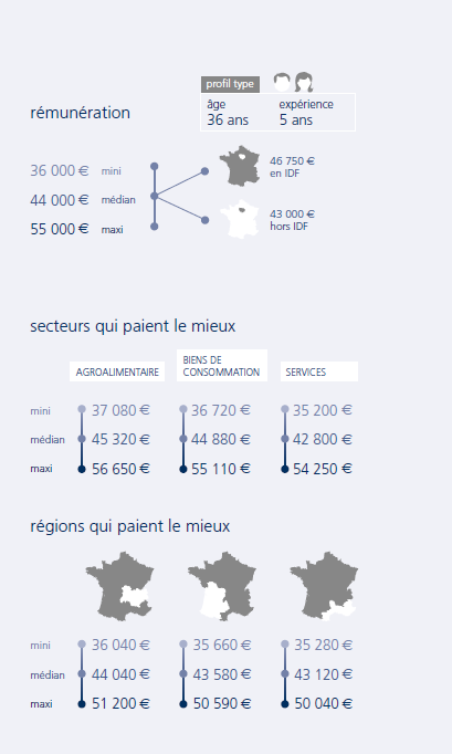 infographie Category manager