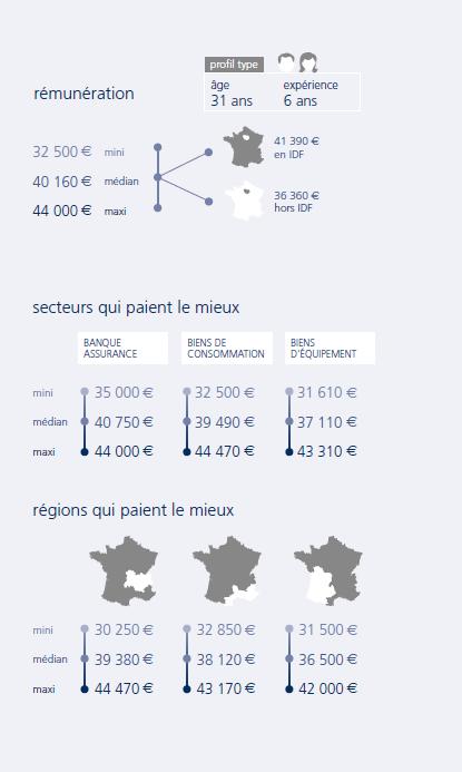 infographie Chef de produit