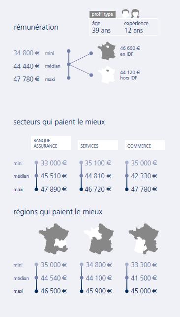 infographie Chef de projet infrastructure