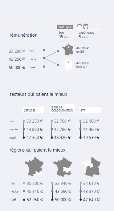 infographie Chef de projet