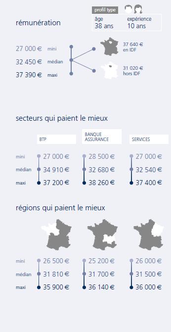 Fiche Salaire Comptable Unique | Monster.fr