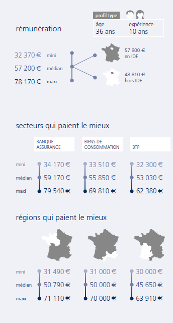 infographie Contrôleur financier