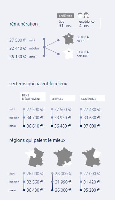 infographie Développeur