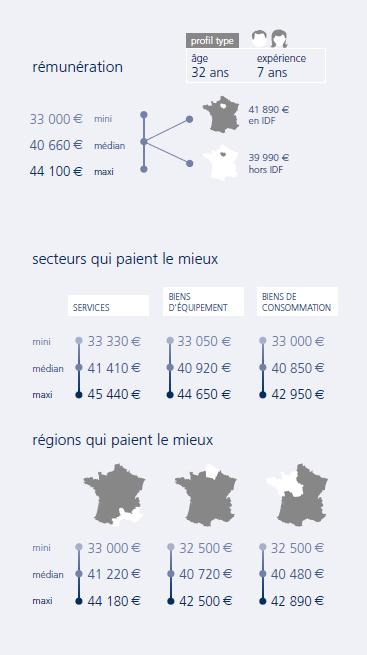 infographie Ingénieur d'études R&D