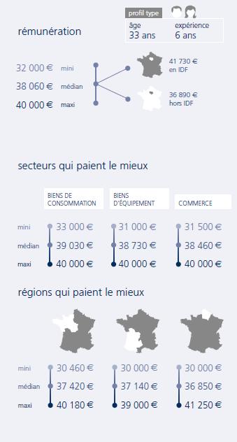 infographie Ingénieur développement