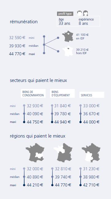infographie Ingénieur logistique
