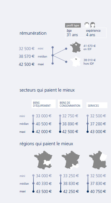infographie Ingénieur process