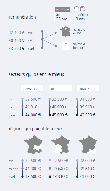 infographie Ingénieur réseau
