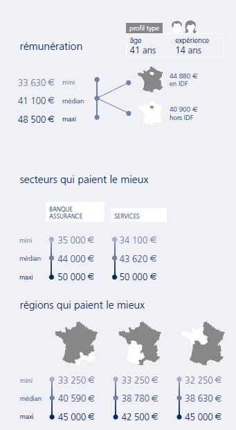 infographie  Ingénieur sécurité