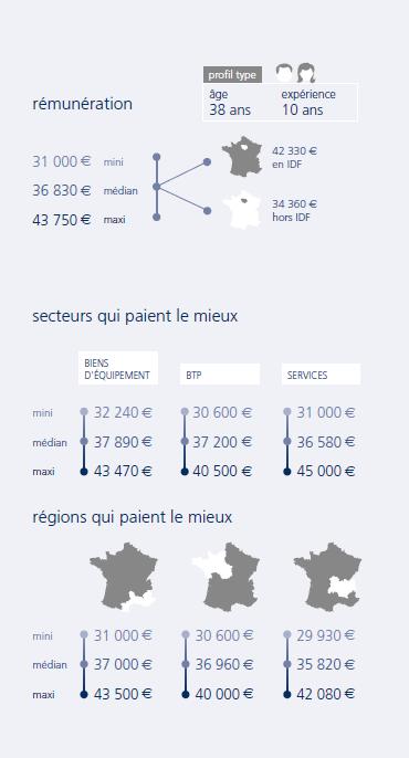 infographie Ingénieur télécom