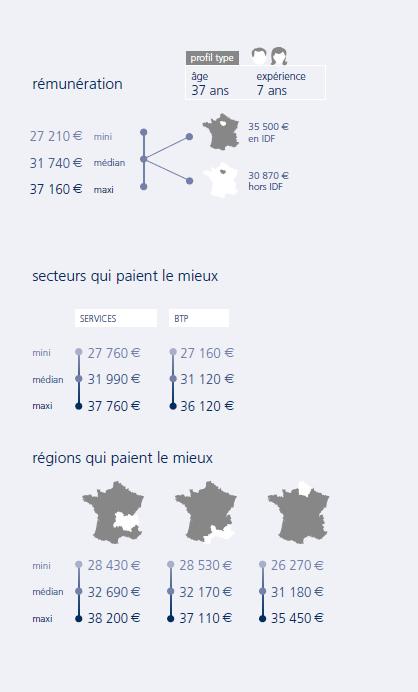 infographie Projeteur BTP