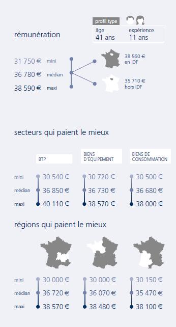 infographie Projeteur