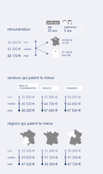 infographie Responsable commercial