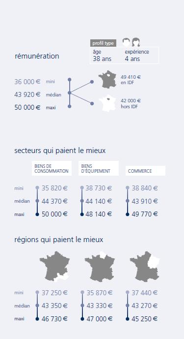 infographie Responsable comptabilité