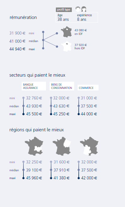 infographie Responsable relation clients