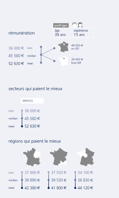 fiche salaire chef mission expertise